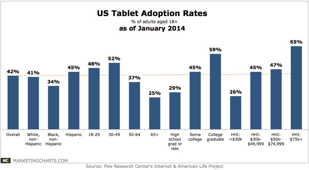 Pew-US-Tablet-Adoption-Rates-in-Jan-2014-Jan2014