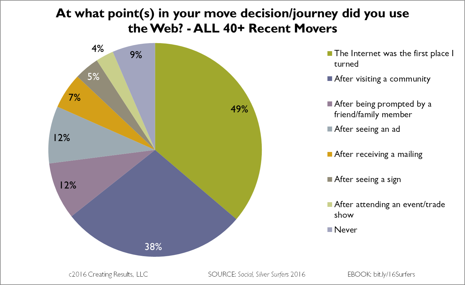 Chart - mature movers use the Internet at a variety of points during their purchase journey. Source: Social, Silver Surfers 2016