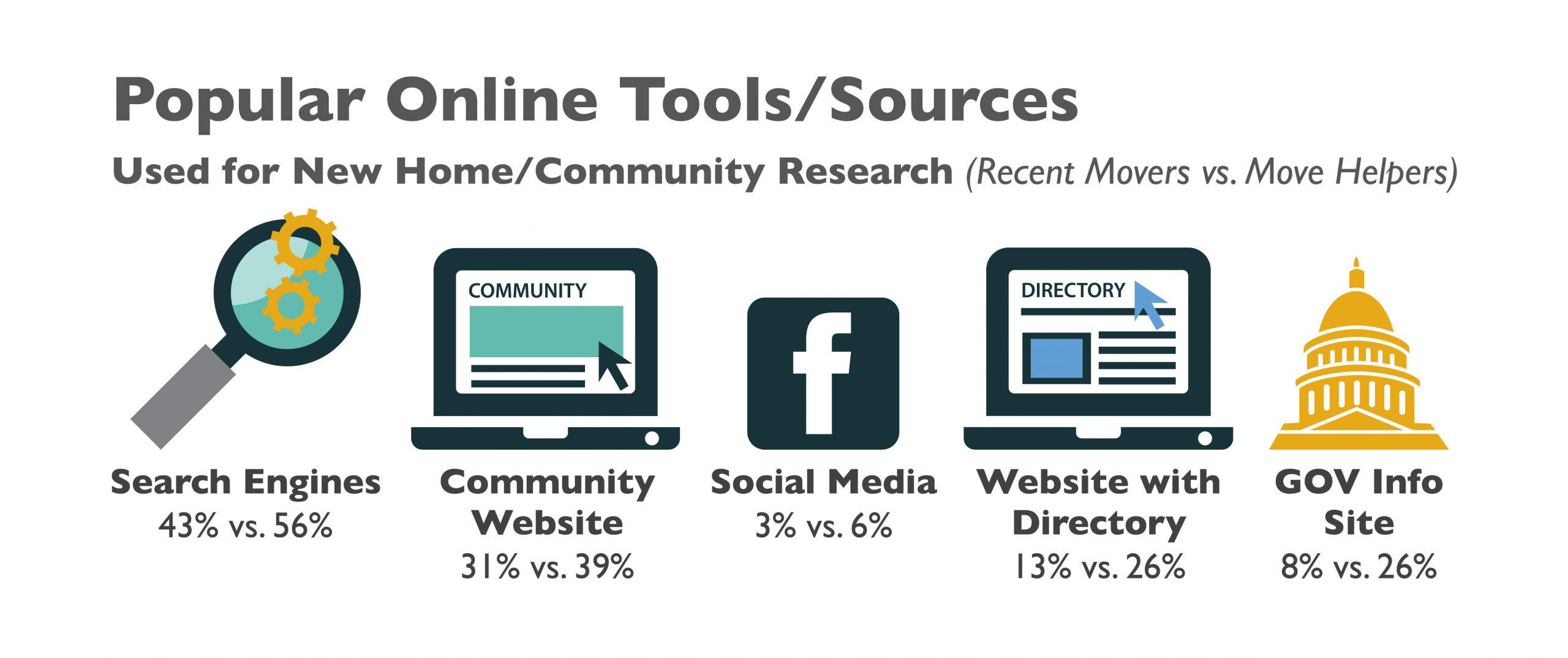 Popular online tools used by 55+ active adults for homebuying research