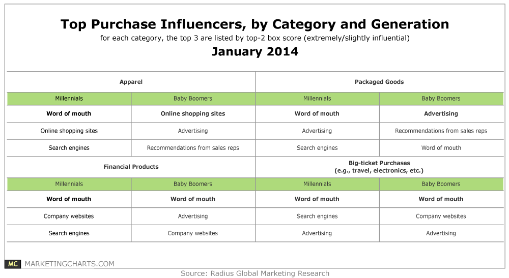 Table - What influences purchase by baby boomers, millennials - Radius research