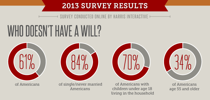 Chart - 34% Americans over 55 don't have a will
