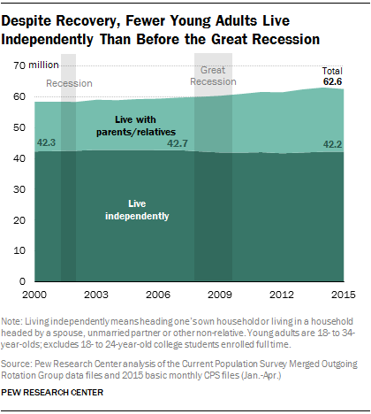 Chart - more Millennials living with family, not independently - Pew Research