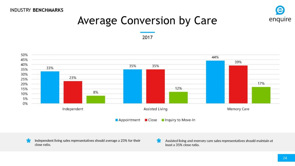 senior living sales conversion by care level