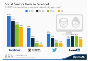 Seniors and Facebook