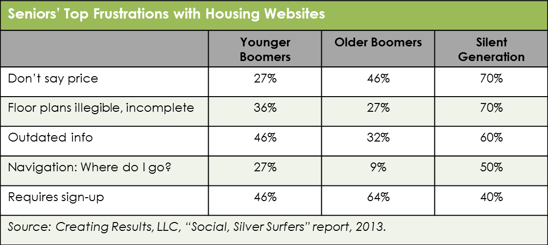 Table - seniors frustrations with housing websites