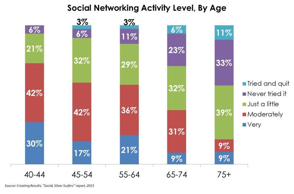 Will Facebook Paper Reach the Doorsteps of Baby Boomers and Seniors?