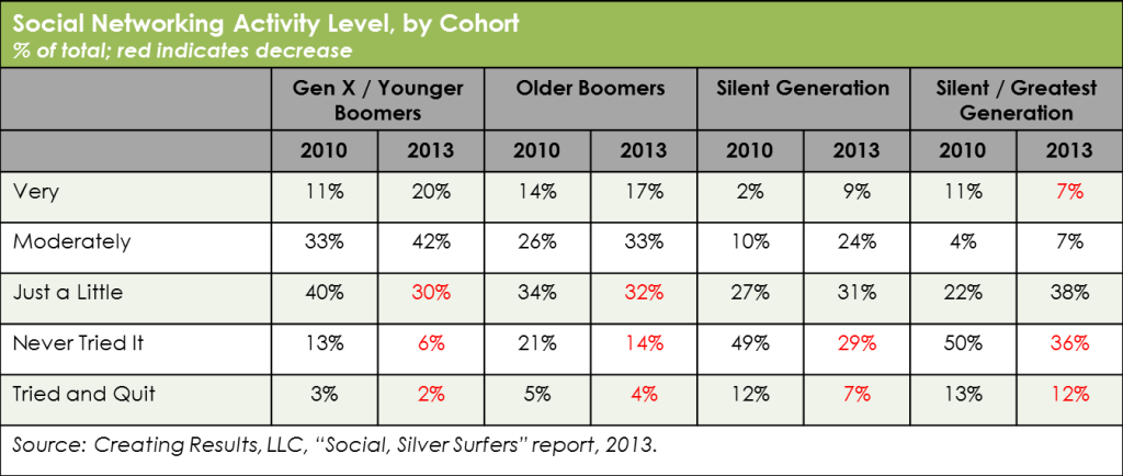Table - social networking activity level by generation; changes since 2010