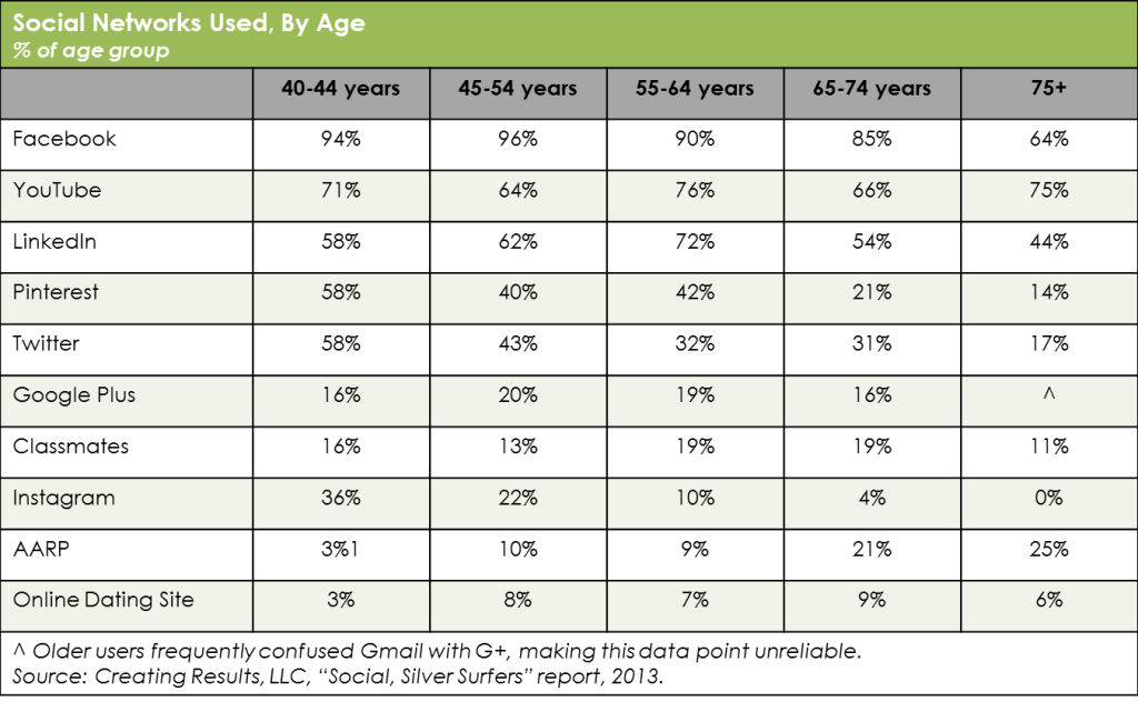 Social Networks Used, By Age