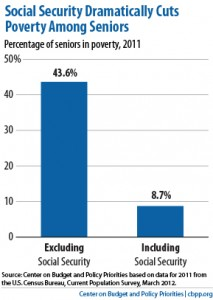 CHART - Social security as source of income for 65 plus seniors