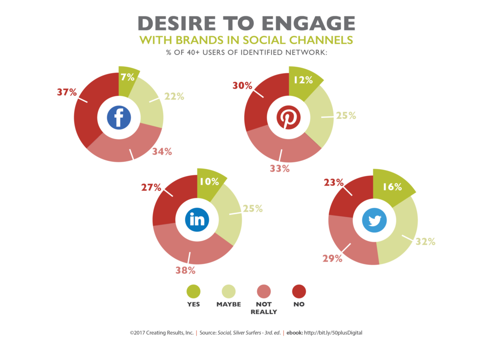 Desire to Engage with Brands Via Social Media