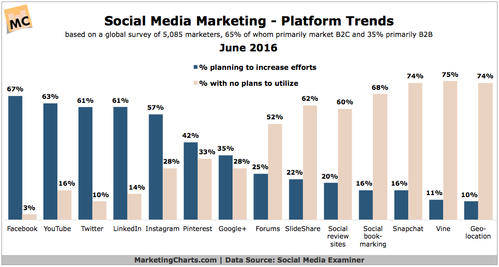 chart - social media platforms marketing trends