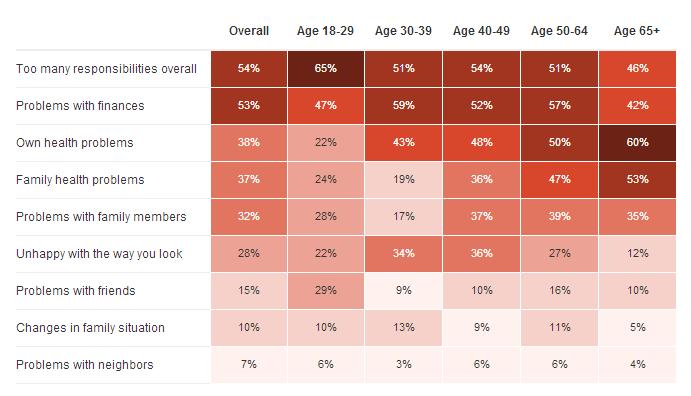 Table - Reasons for Stress by age group - NPR, Robert Wood Johnson, Harvard Health