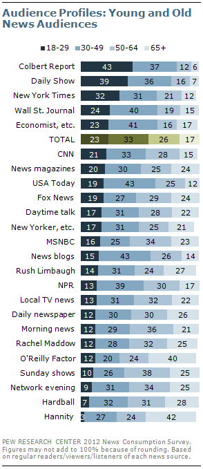 Chart detailing the ages of news audiences - print and TV - new data from Pew Research Center.