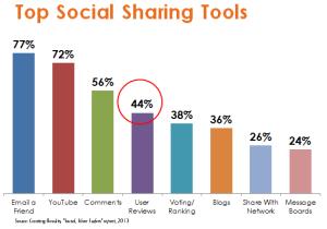 Top sharing tools