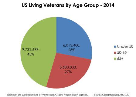 Chart - living US veterans by age group