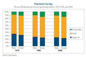 Chart - US Population by Age and Gender - 1970 to 2009