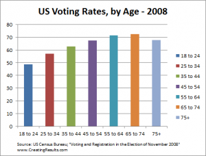 chart - US voting rates by age group 2008 election