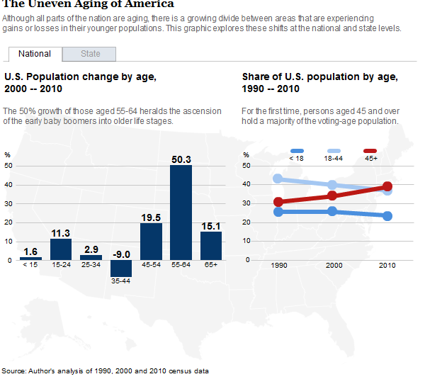 New Statistics and Analysis as Baby Boomers Age in Place and Become Seniors