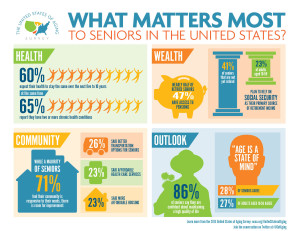 infographic - united states of aging - 2013 survey of seniors