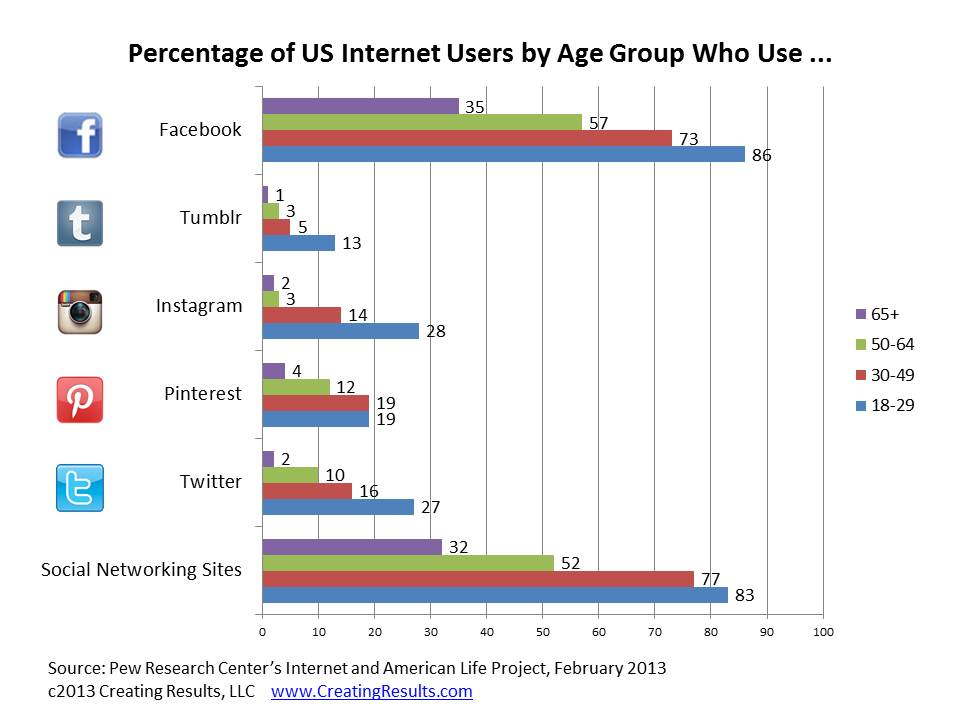 Chart - US Social Network Users by Age Group; Facebook, Twitter, Pinterest