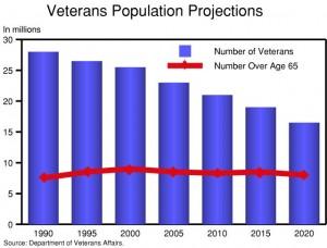VeteransPopulationProjects.VA