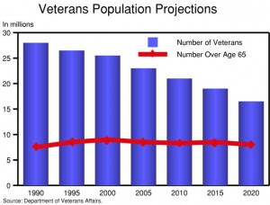 Marketing to Veterans As a Subgroup of Mature Consumers
