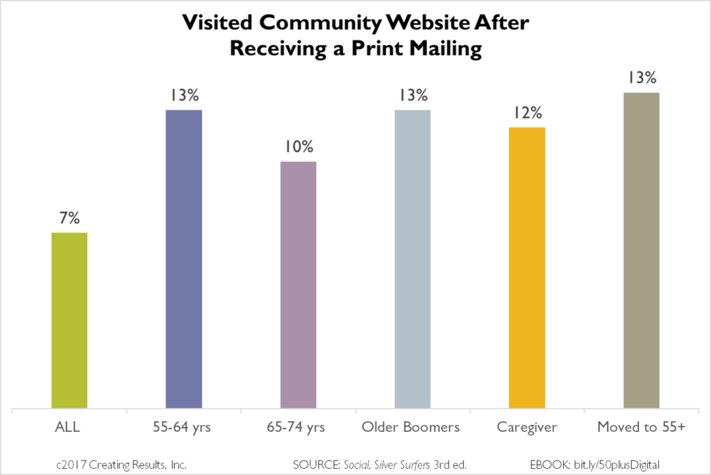 Chart - boomers, caregivers visited community website after print / direct mailing
