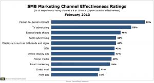 Chart - effectivness marketing channels small medium sized businesses