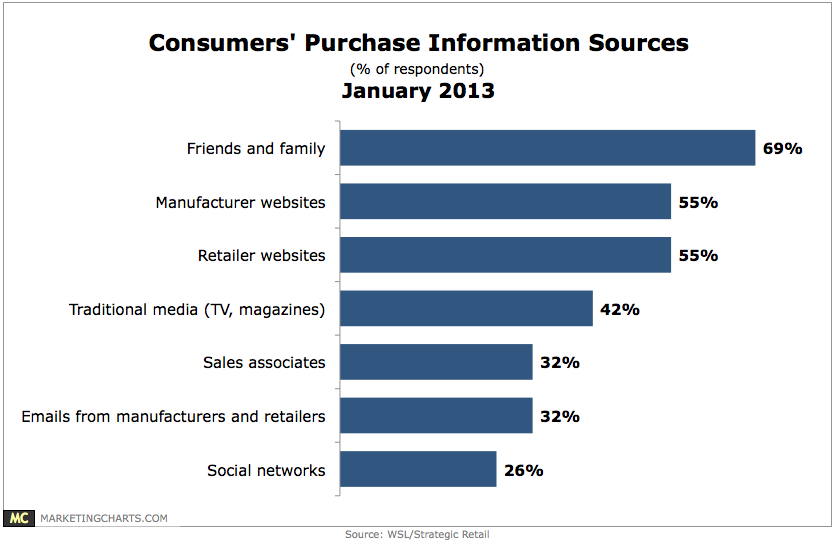 CHART: influence on consumers of social media marketing vs. traditional marketing