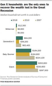 Gen X Wealth Recovery