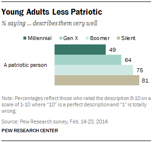 Pew Research Center chart - people who feel patriotic by generation - millennials, boomers, silent generation