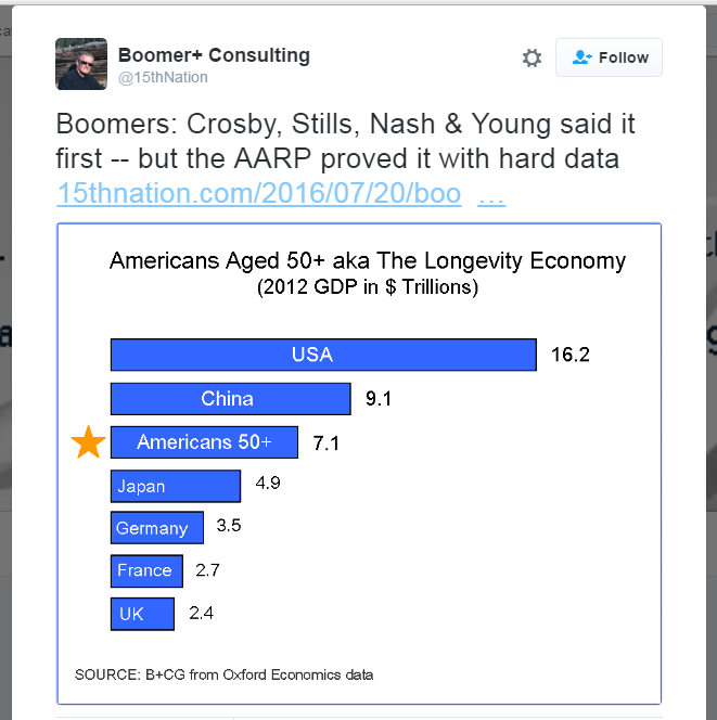 Twitter Chart - Americans 50 Plus the world's third largest economy