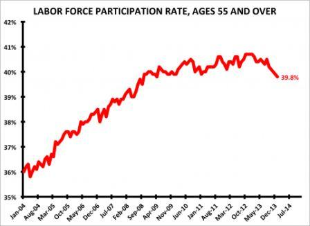 Chart - baby boomer labor force participation - Business Insider