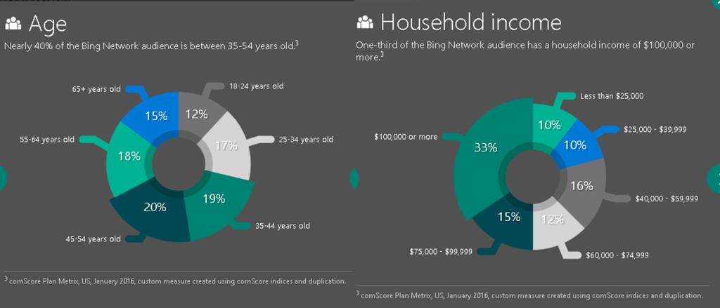 Chart - Bing audience demographics -- age, income
