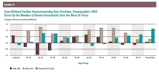 Aging, demographics to drive up number of renter households - JCHS