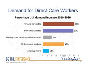 Chart - growth in demand for direct care workers - LeadingAge 2016