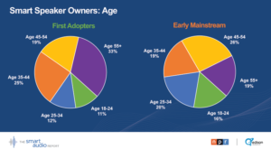 Smart Speaker Owners: Age