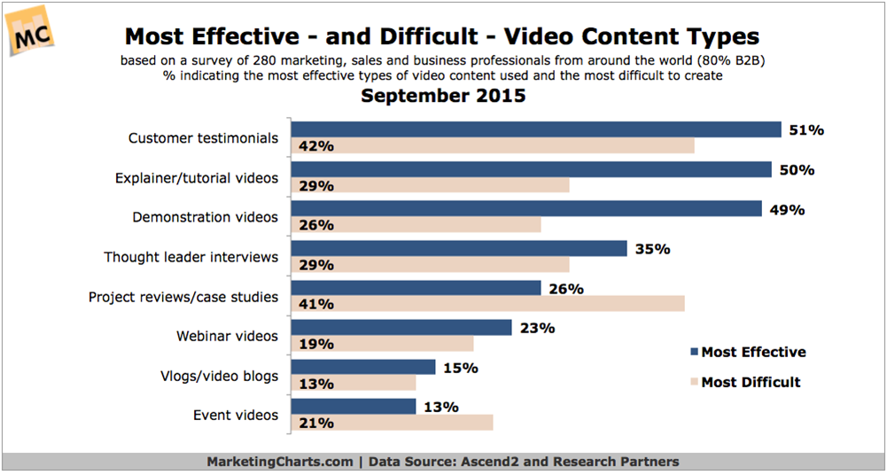 Chart - Ascend2 - effectiveness, difficulty of online video types