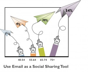 More older adults use email as a tool for social sharing than Facebook or Pinterest.