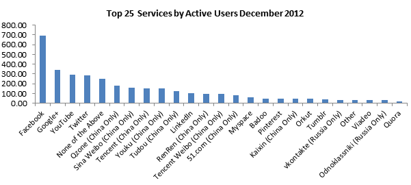 chart- major social networks by number of active users
