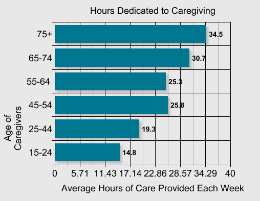 Chart - Hours dedicated to family caregiving by age group