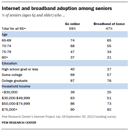 Table - Internet, broadband adoption among seniors - Pew Internet Project