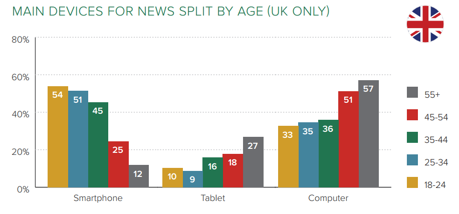 CHART - digital devices for online news, by age, UK - Reuters