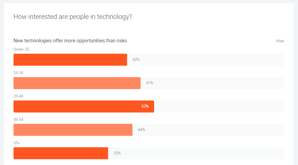 CHART: over 55 year olds least likely to see new technologies as offering opportunities, vs. risks - Google Consumer Barometer