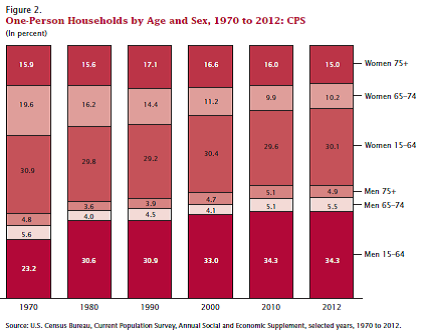 chart - one person households by age and sex 1970 to 2012