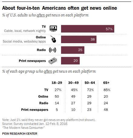 online news chart