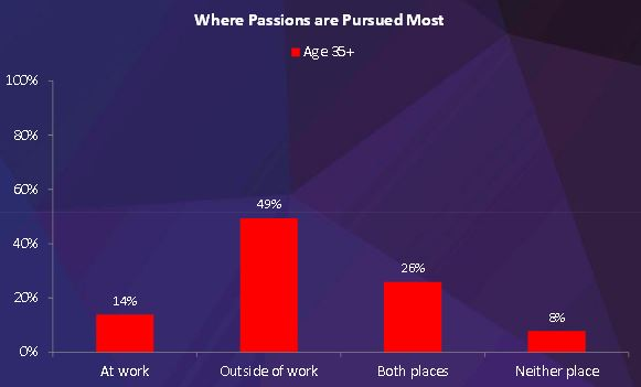 passions graph