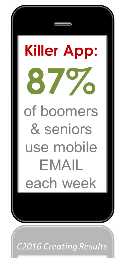87 percent of boomers and seniors who check email on their cellphones each week.