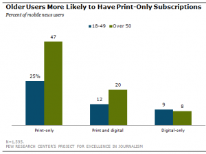 Pew Research chart - people over 50 most likely to pay for print news, or to subscribe to a digital/print combo