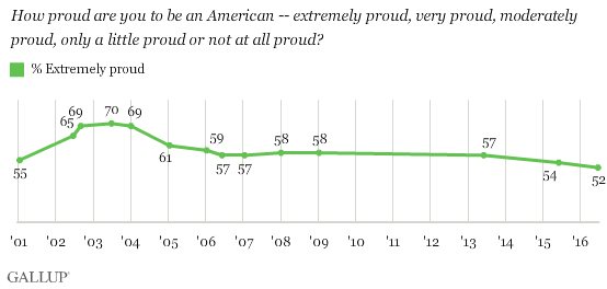 """Gallup Chart showing decline in Americans saying they feel """"proud to be an American"""""""